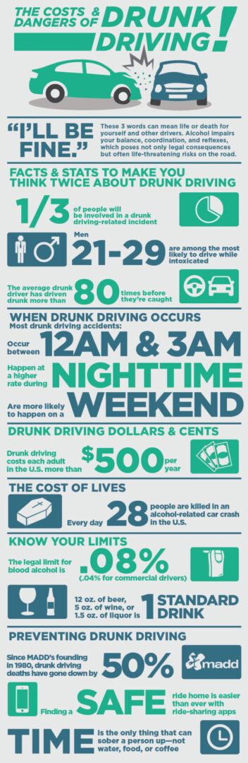 DUI Costs - Honda